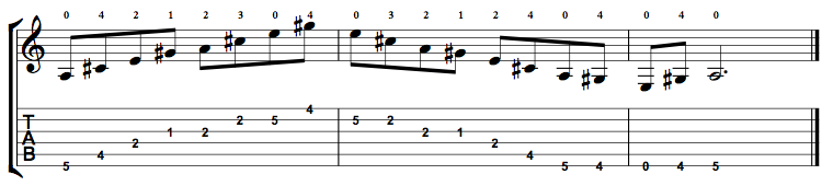 A Major 7 Arpeggio on the Guitar – 5 CAGED Positions, Tabs and Theory