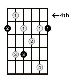 Dominant7-Arpeggio-Frets-Key-A-Pos-4-Shape-1