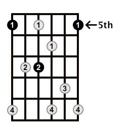 Dominant7-Arpeggio-Frets-Key-A-Pos-5-Shape-2