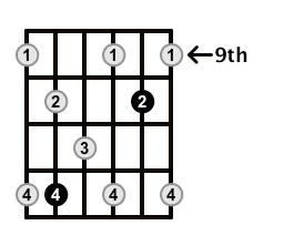 Dominant7-Arpeggio-Frets-Key-A-Pos-9-Shape-3