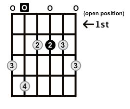 Dominant7-Arpeggio-Frets-Key-A-Pos-Open-Shape-0