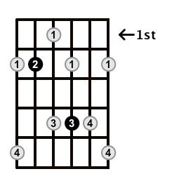 Dominant7-Arpeggio-Frets-Key-B-Pos-1-Shape-4