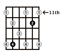 Dominant7-Arpeggio-Frets-Key-B-Pos-11-Shape-3