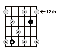 Dominant7-Arpeggio-Frets-Key-C-Pos-12-Shape-3