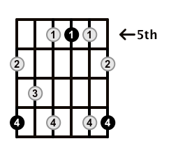 Dominant7-Arpeggio-Frets-Key-C-Pos-5-Shape-5