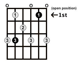 Dominant7-Arpeggio-Frets-Key-C-Pos-Open-Shape-0