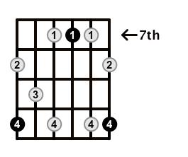 Dominant7-Arpeggio-Frets-Key-D-Pos-7-Shape-5