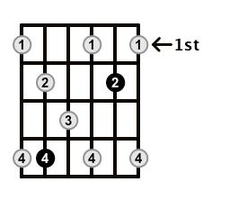 Dominant7-Arpeggio-Frets-Key-Db-Pos-1-Shape-3