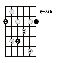 Dominant7-Arpeggio-Frets-Key-Db-Pos-8-Shape-1