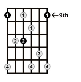Dominant7-Arpeggio-Frets-Key-Db-Pos-9-Shape-2
