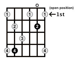 Dominant7-Arpeggio-Frets-Key-Db-Pos-Open-Shape-0