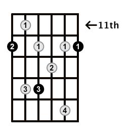 Dominant7-Arpeggio-Frets-Key-E-Pos-11-Shape-1
