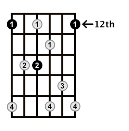 Dominant7-Arpeggio-Frets-Key-E-Pos-12-Shape-2