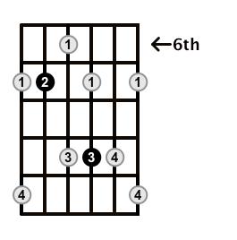 Dominant7-Arpeggio-Frets-Key-E-Pos-6-Shape-4