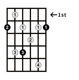 Dominant7-Arpeggio-Frets-Key-F#-Pos-1-Shape-1