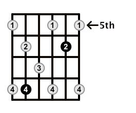 Dominant7-Arpeggio-Frets-Key-F-Pos-5-Shape-3
