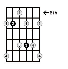Dominant7-Arpeggio-Frets-Key-F#-Pos-8-Shape-4