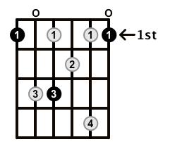 Dominant7-Arpeggio-Frets-Key-F-Pos-Open-Shape-0