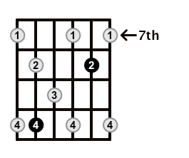 Dominant7-Arpeggio-Frets-Key-G-Pos-7-Shape-3