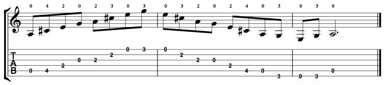 Dominant7-Arpeggio-Notes-Key-A-Pos-Open-Shape-0