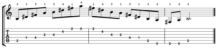Dominant7-Arpeggio-Notes-Key-B-Pos-1-Shape-4