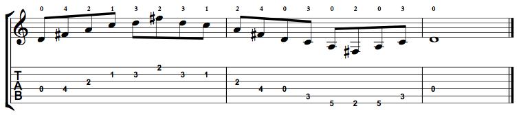 Dominant7-Arpeggio-Notes-Key-D-Pos-Open-Shape-0