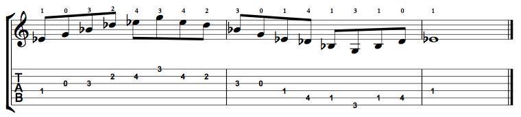 Dominant7-Arpeggio-Notes-Key-Eb-Pos-Open-Shape-0