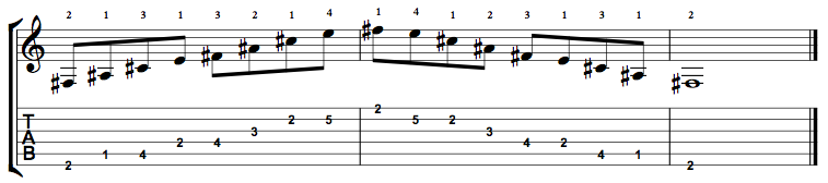 F Sharp Dominant 7 Arpeggio (F#7) on the Guitar – 5 CAGED Positions, Tabs and Theory