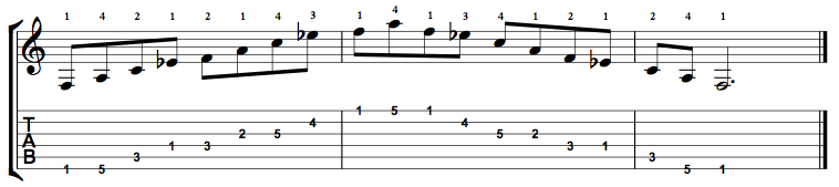 F Dominant 7 Arpeggio (F7) on the Guitar – 5 CAGED Positions, Tabs and Theory