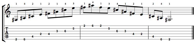 Dominant7-Arpeggio-Notes-Key-F#-Pos-2-Shape-2