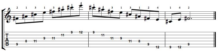 Dominant7-Arpeggio-Notes-Key-F#-Pos-8-Shape-4