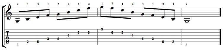 G Dominant 7 Arpeggio (G7) on the Guitar – 5 CAGED Positions, Tabs and Theory