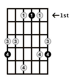 Major7-Arpeggio-Frets-Key-Ab-Pos-1-Shape-5