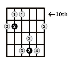 Major7-Arpeggio-Frets-Key-Ab-Pos-10-Shape-4