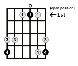 Major7-Arpeggio-Frets-Key-Ab-Pos-Open-Shape-0