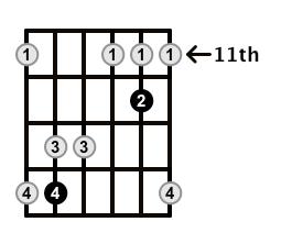 Major7-Arpeggio-Frets-Key-B-Pos-11-Shape-3