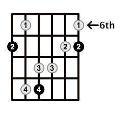 Major7-Arpeggio-Frets-Key-B-Pos-6-Shape-1