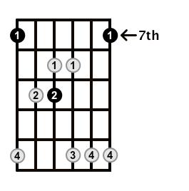 Major7-Arpeggio-Frets-Key-B-Pos-7-Shape-2