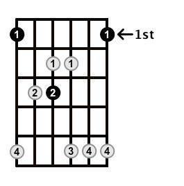 Major7-Arpeggio-Frets-Key-F-Pos-1-Shape-2