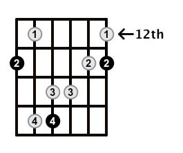 Major7-Arpeggio-Frets-Key-F-Pos-12-Shape-1