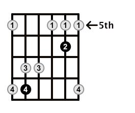 Major7-Arpeggio-Frets-Key-F-Pos-5-Shape-3