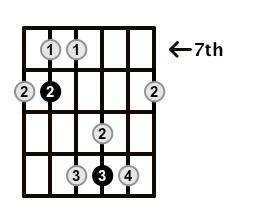 Major7-Arpeggio-Frets-Key-F-Pos-7-Shape-4
