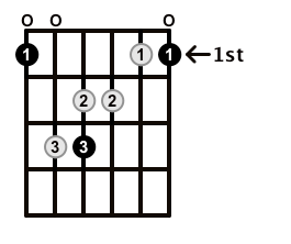 Major7-Arpeggio-Frets-Key-F-Pos-Open-Shape-0