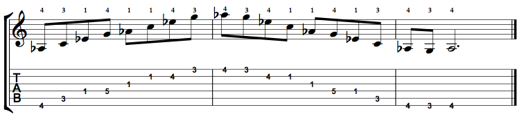 Ab Major 7 Arpeggio on the Guitar – 5 CAGED Positions, Tabs and Theory