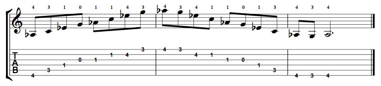 Major7-Arpeggio-Notes-Key-Ab-Pos-Open-Shape-0