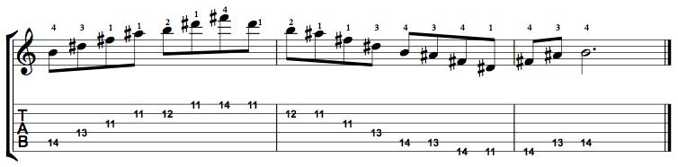 Major7-Arpeggio-Notes-Key-B-Pos-11-Shape-3