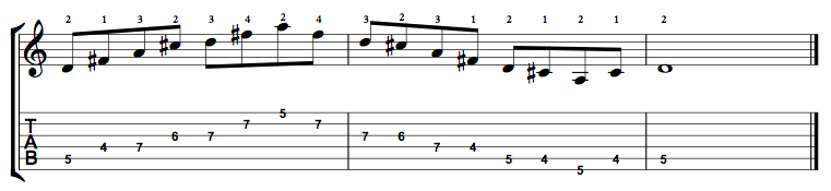 D Major 7 Arpeggio on the Guitar – 5 CAGED Positions, Tabs and Theory
