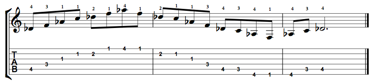 D Flat Major 7 Arpeggio on the Guitar – 5 CAGED Positions, Tabs and Theory