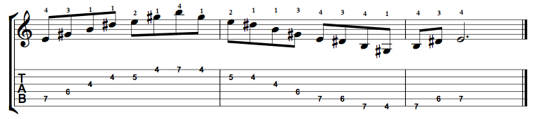 E Major 7 Arpeggio on the Guitar – 5 CAGED Positions, Tabs and Theory