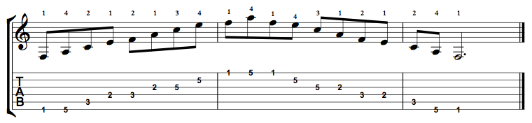 F Major 7 Arpeggio on the Guitar – 5 CAGED Positions, Tabs and Theory